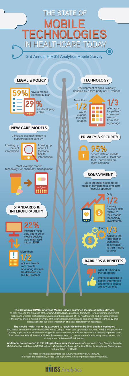 2014.02.21_Himss_Mobile_Infograph