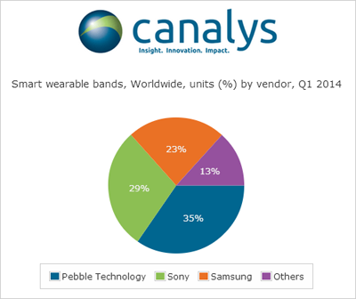canalys_data