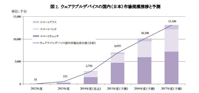 yano_report2014