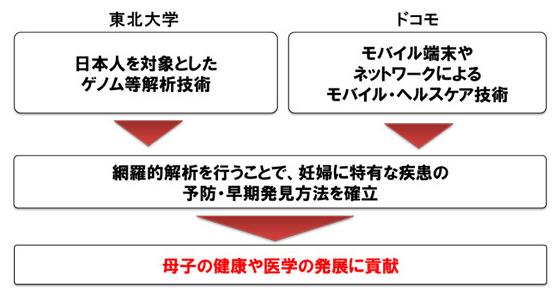 genom_